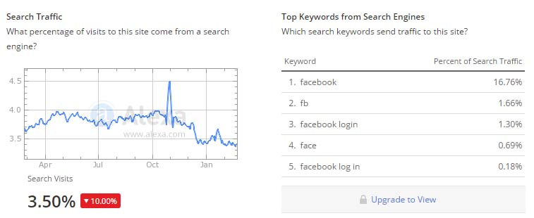 search visitors