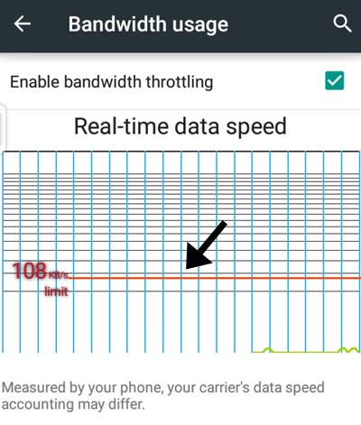 wifi hotspot bandwidth usage